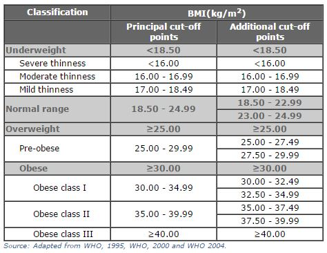 BMI Classification Index for your health