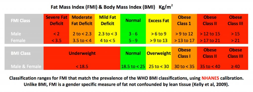 body fat percentage chart with height and weight